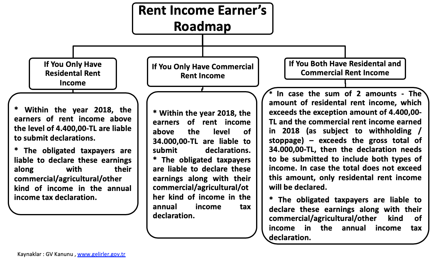 Tax Map For Rent Income Earners 2019