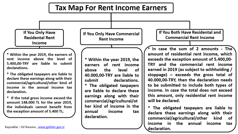 Tax Map For Rent Income Earners 2020