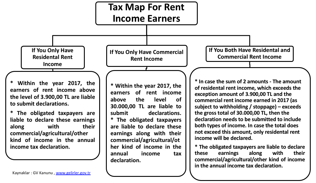 Tax Map For Rent Income Earners